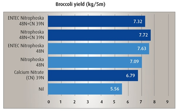 Entec veg treatment Broccoli yield Fig 3