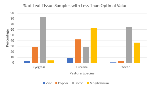 Figure 1: Below optimum levels of micronutrients in tissue test results